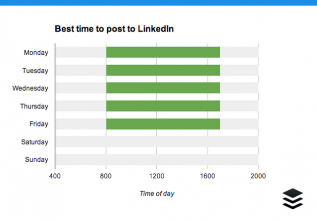 time-to-post-linkedin